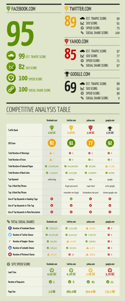 Facebook vs. Twitter vs. Yahoo vs. Google Site Performance Infographic